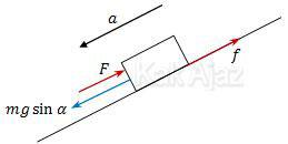 Gaya-gaya yang bekerja pada benda yang bergerak pada bidang miring yang ditahan gaya luar F