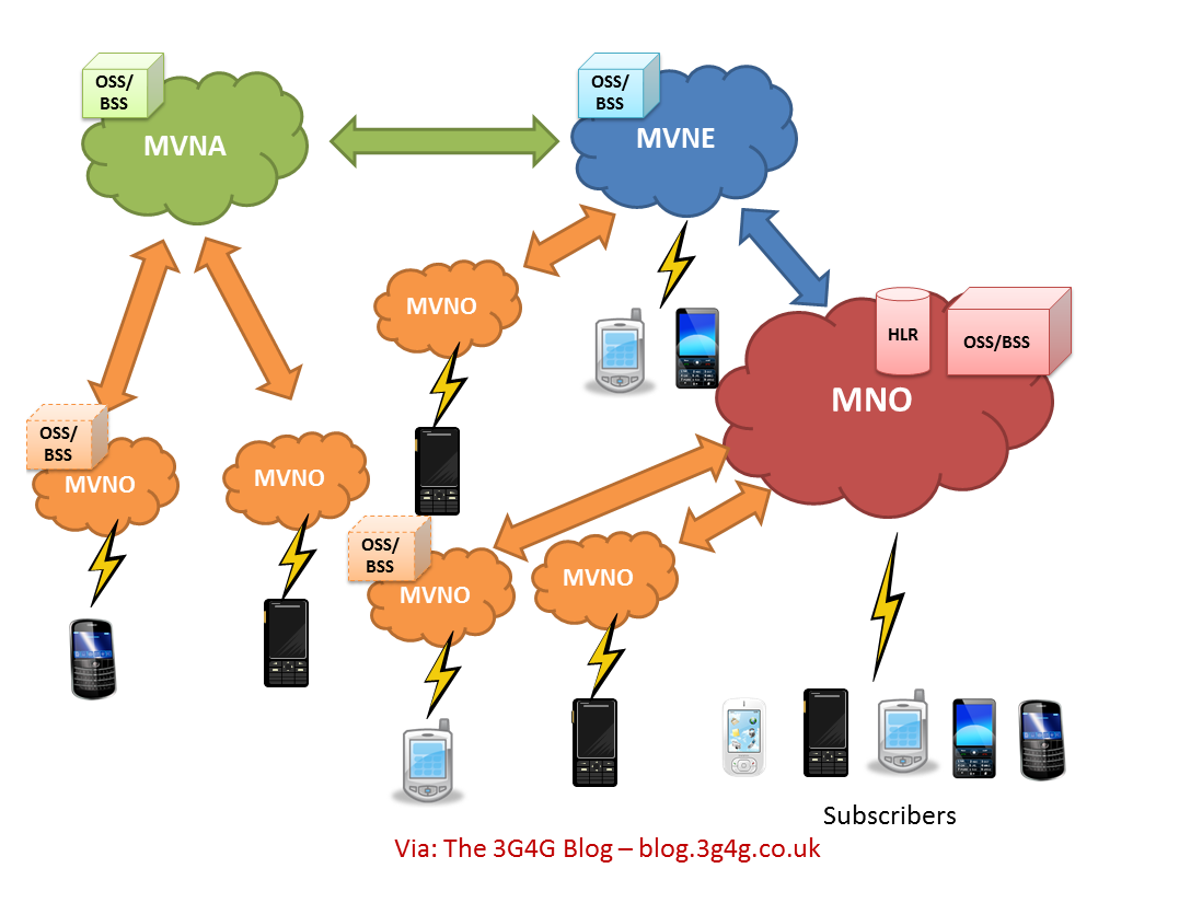 The 3G4G Blog: MNO, MVNO, MVNA, MVNE