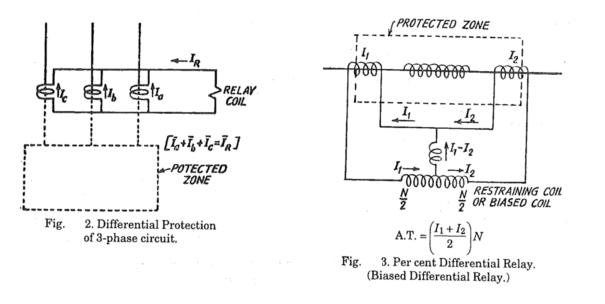 Differential Protection ~ your electrical home