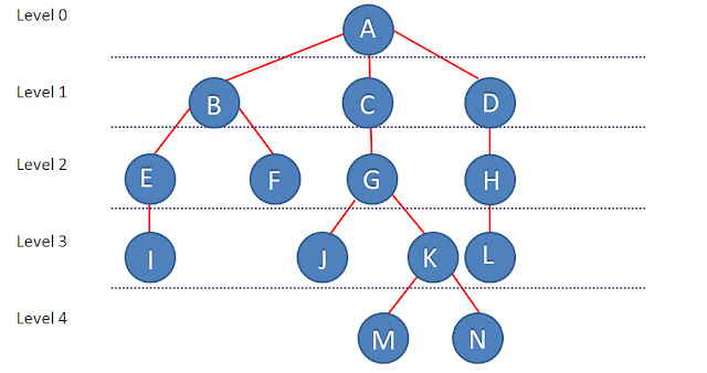 Tree Data Structure In C++