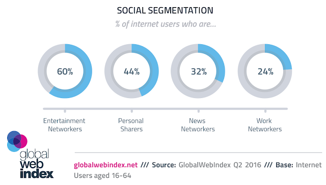 chart internet users social segmentation