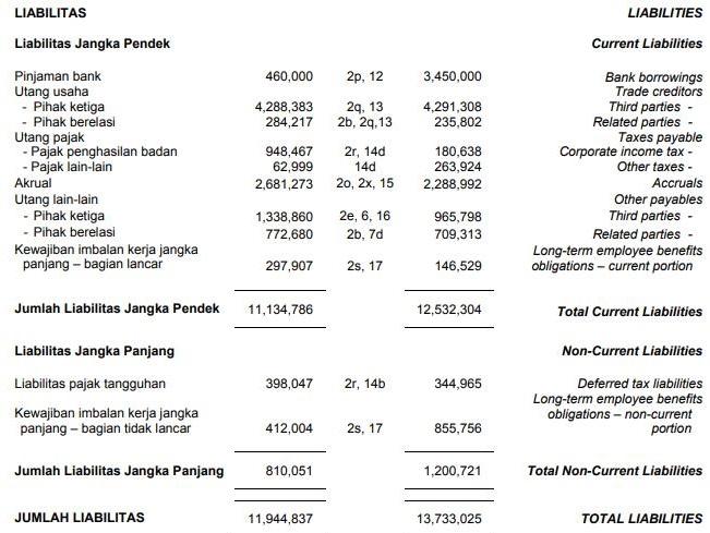 Contoh Laporan Keuangan Neraca Perusahaan