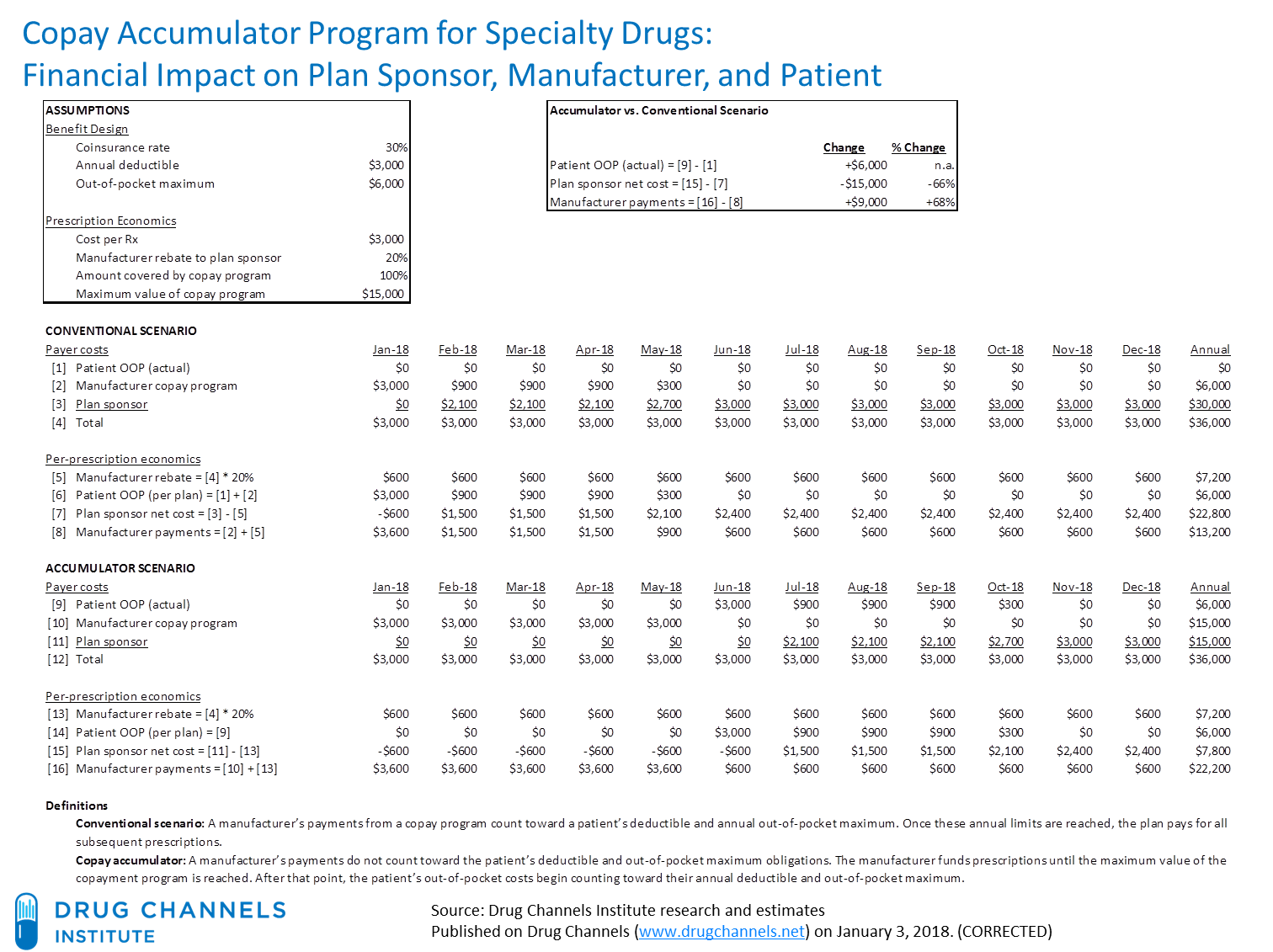 Drug Channels: Copay Accumulators: Costly Consequences of a New Cost