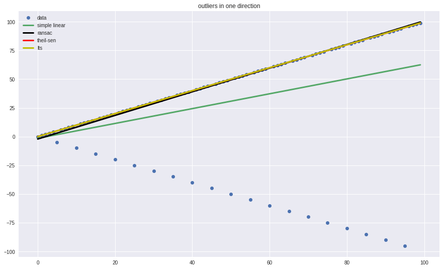 ransac regression example