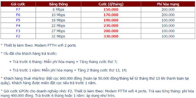 Lắp Đặt Internet FPT Phường Xuân An 1