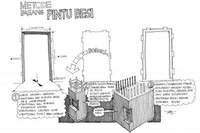 Cara Mudah Memasang Pintu Besi 3
