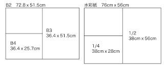 B2判の紙とインペリアルサイズの水彩紙、サイズ図