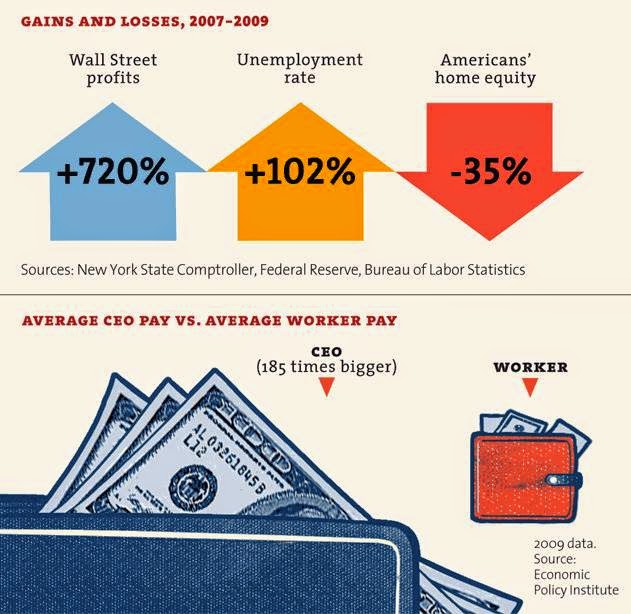 Average CEO vs Worker Pay