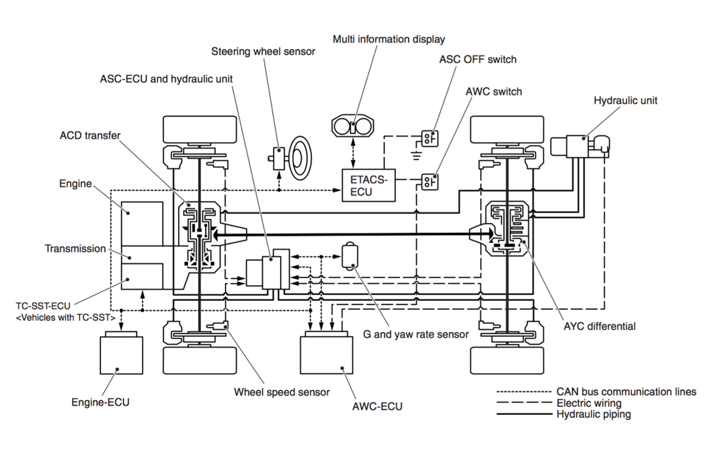 EVO X: AYC / ACD System