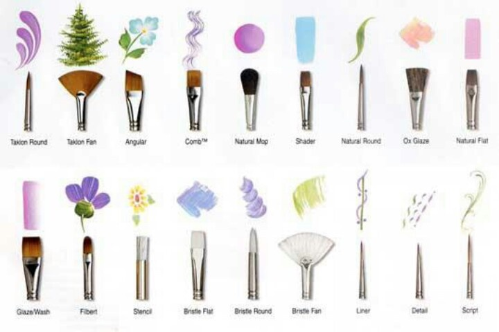 Diy How To Use Nail Art Brushes