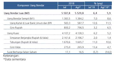 Komponen Uang Beredar Agustus 2018