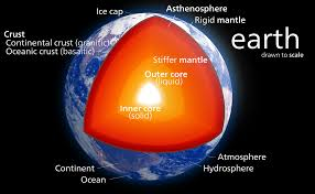 Inside our Earth - Crust, Mantle, Core and types of Rocks Class 7 Geography