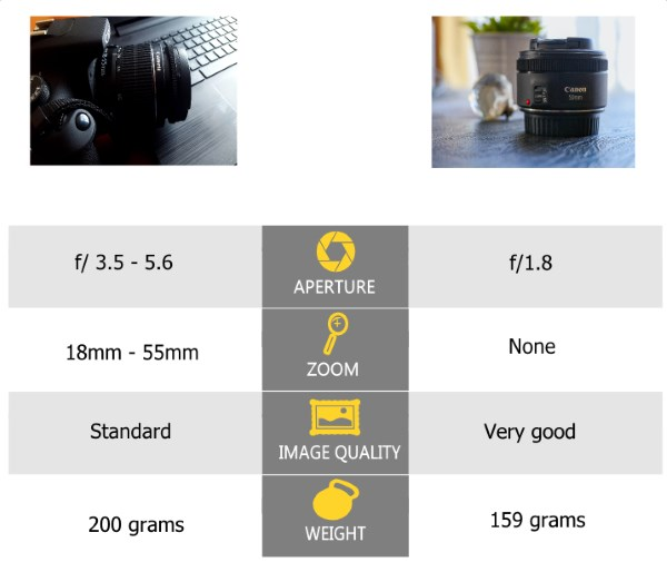 table of comparison between canon 18-55 vs 50mm