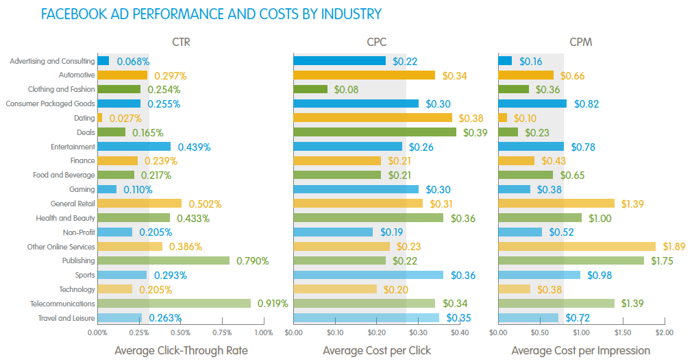 Facebook ad performance and costs by industry