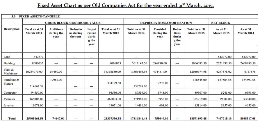 schedule in companies act 2013