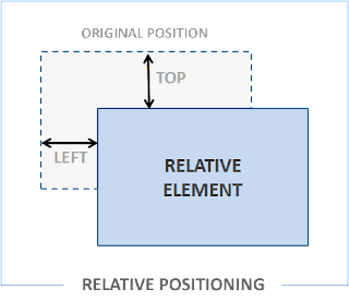 CSS-relative-position-in-Hindi