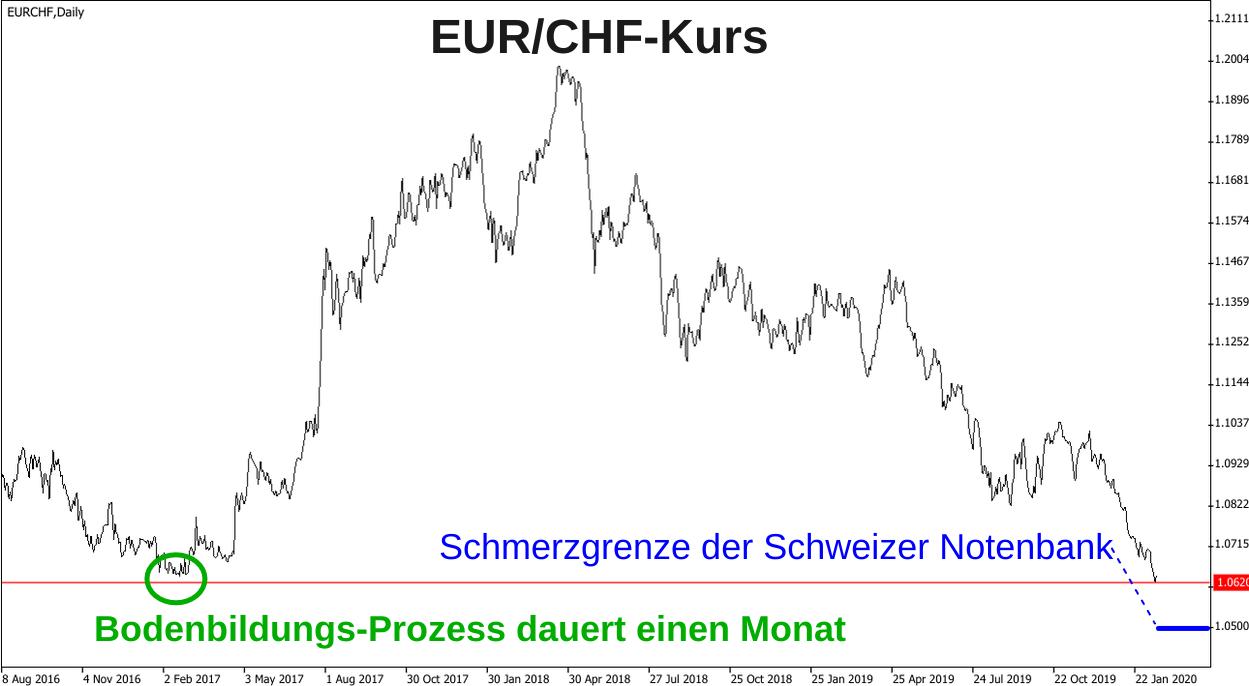 Liniendiagramm Euro - Schweizer Franken Kursentwicklung 2017 bis 2020 - SNB-Schmerzgrenze, Bodenbildung bei 1,0620