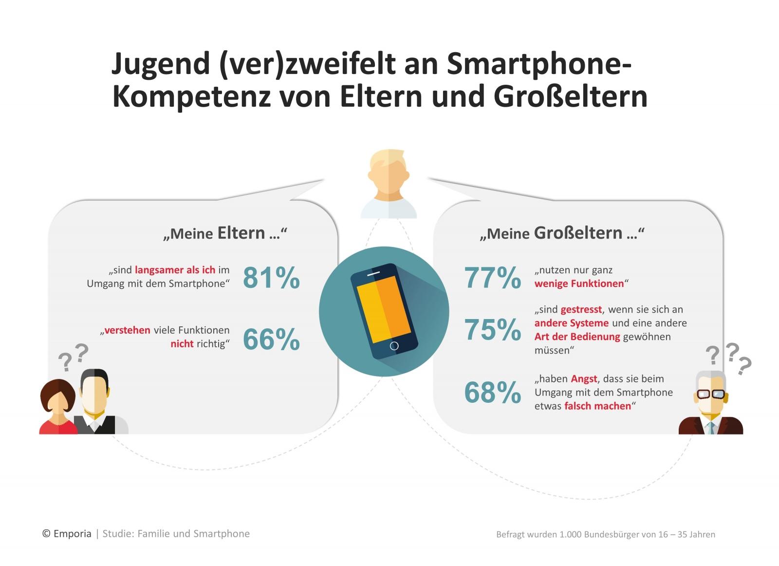 Studie Jugend Ver Zweifelt An Smartphone Kompetenz Von Eltern