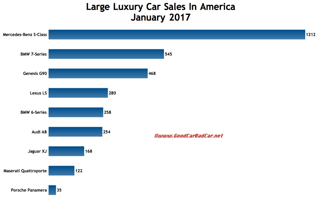Large Luxury Car Sales In America January 2017 Gcbc