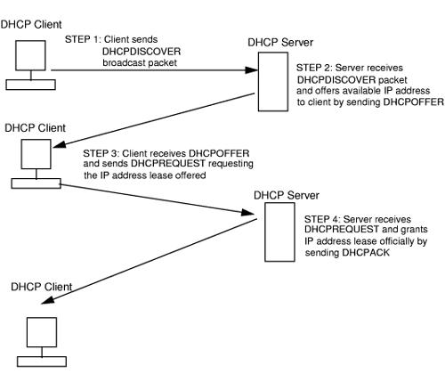 طريقة الحماية من تغيير HDCP في الشبكة