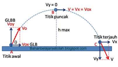 Rumus energi kinetik untuk gerak parabola