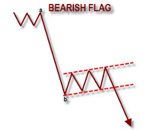 bearish flag