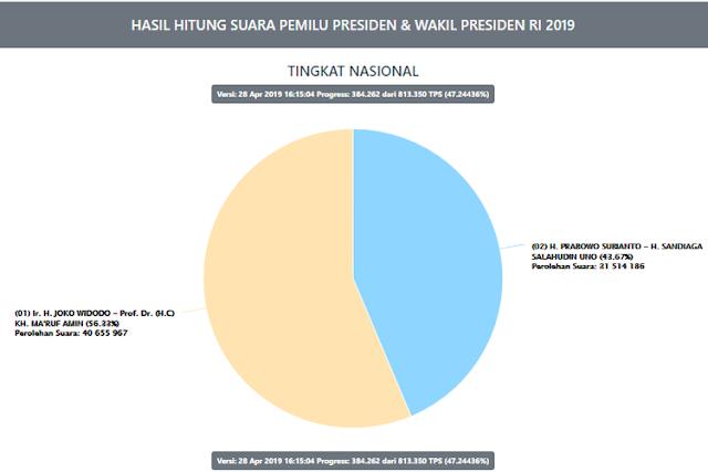 Situng KPU Data 47,24 Persen: Jokowi-Ma'ruf 56,33 Persen, Prabowo-Sandiaga 43,67 Persen