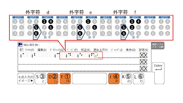 1行目の20マス目に1、2、4の点が示された点訳ソフトのイメージ図と1、2、4の点がオレンジで示された6点入力のイメージ図