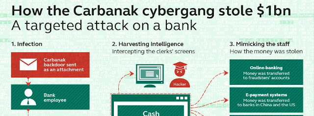 Carbanak Trojan Attacks