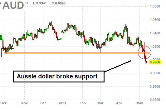 aussie dollar predictions