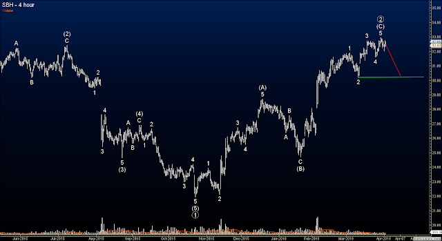 Elliott Wave Options Signal - SBH Put Diagonal