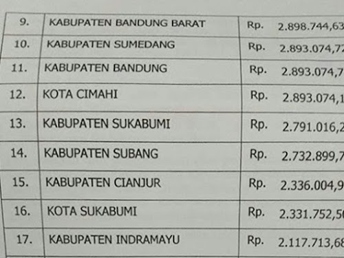 UMK Jawa Barat 2019