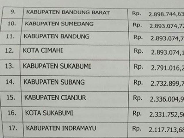 Inilah Besaran UMK Tiap Daerah di Provinsi Jawa Barat Tahun 2019