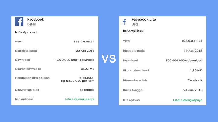Ukuran Aplikasi Facebook dan Facebook Lite