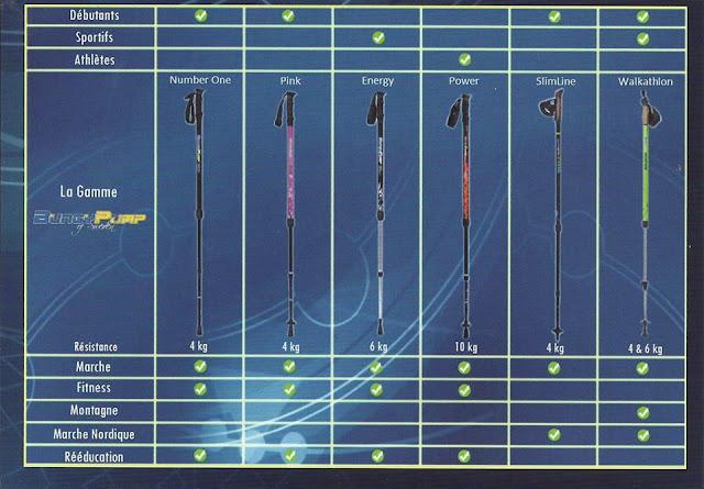 La gamme des différents modèles de bâtons Bungy Pump