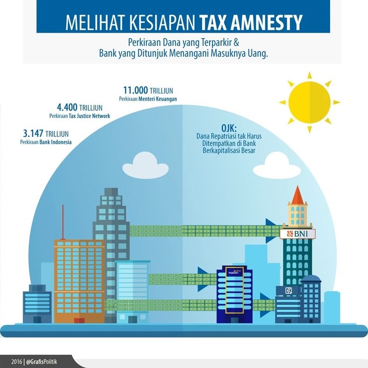 tax treaty indonesia singapura To endeavour to resolve disputes related to the interpretation and application of  tax treaties  it compiles comparable tax revenue statistics for indonesia, japan,   indonesia, japan, korea, malaysia, pakistan, singapore and viet nam.