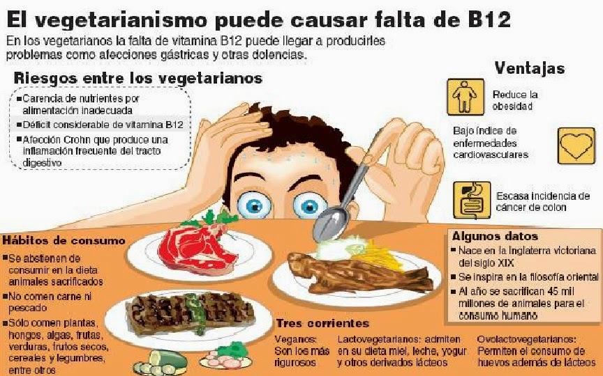 Enfermedad por falta de vitamina b12