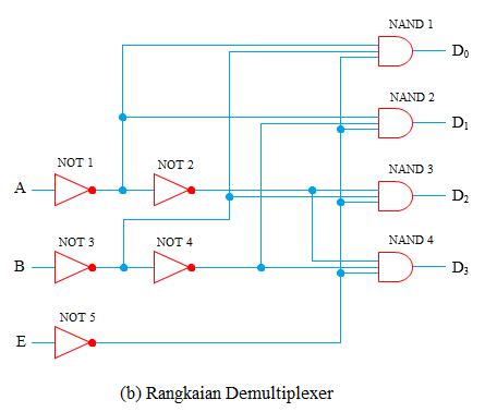 rangkaian demultiplexer