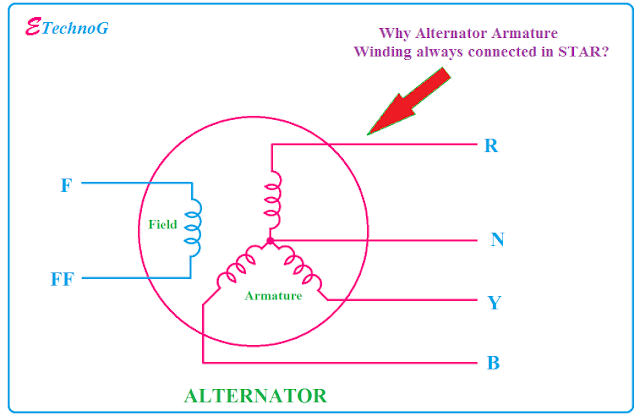 Why Alternator Armature Winding always connected in STAR