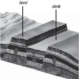 Gambar: Bentuk Patahan