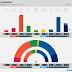 NORWAY · Respons poll: R 3.1% (1), SV 6.7% (12), Ap 29.7% (55), Sp 10.5% (20), MDG 2.8% (1), KrF 3.8% (3), V 4.4% (8), H 26.0% (48), FrP 11.5% (21)