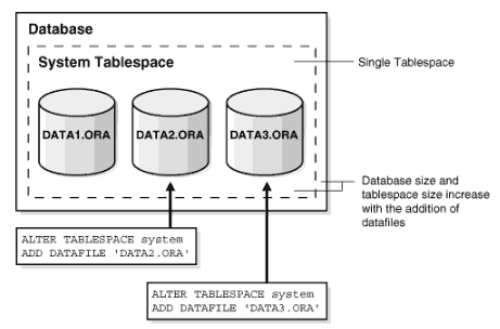 Database Tablespace SAP