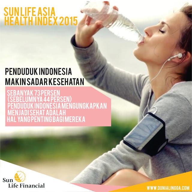 Sun Life Asia Health Index 2015 yang menyatakan penduduk Indonesia semakin sadar akan kesehatannya.