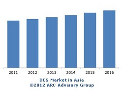 ARC graph showing old DCS systems sales continue to grow in underdeveloped countries.
