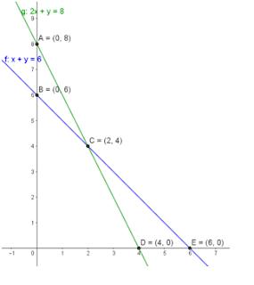 Contoh grafik SPLDV