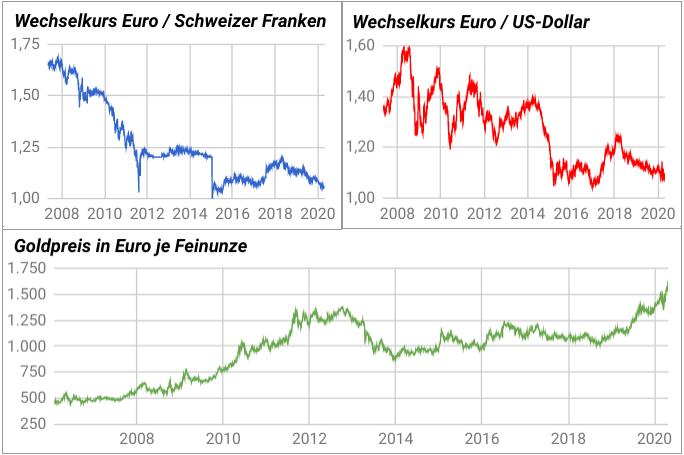Liniencharts Euro-Franken-Kurs, Euro-Dollar-Kurs und Goldpreis in Euro Entwicklung 2006-2020