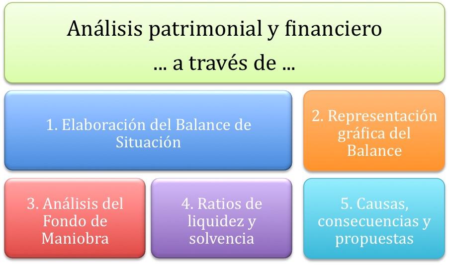D 39 econom a blog ejercicio an lisis patrimonial for Analisis de balances