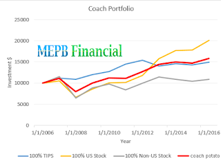 Couch Potato Portfolio Returns