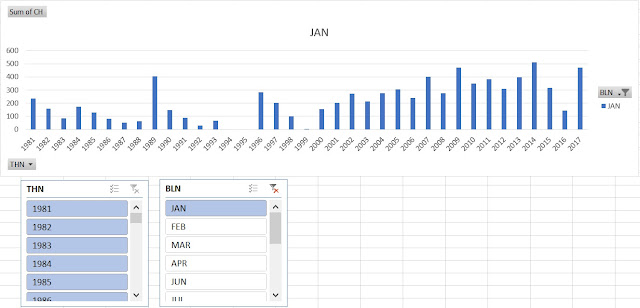 Mengolah data  iklim - PivotChart dan Slicer