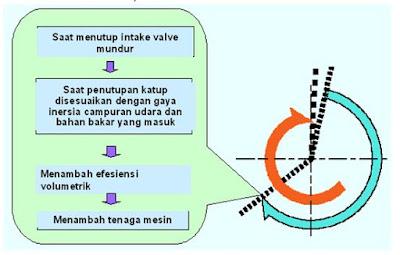 Kondisi VVT-i saat beban berat  dan kecepatan tinggi